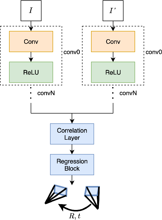 Figure 2 for LM-Reloc: Levenberg-Marquardt Based Direct Visual Relocalization