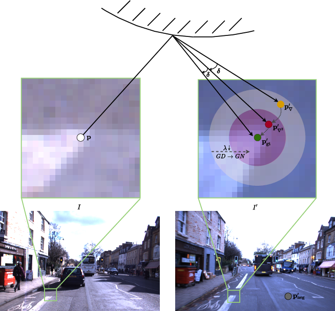 Figure 4 for LM-Reloc: Levenberg-Marquardt Based Direct Visual Relocalization