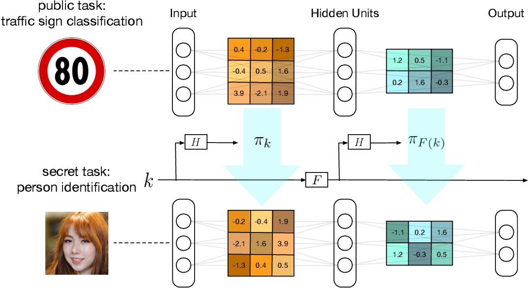 Figure 1 for TrojanNet: Embedding Hidden Trojan Horse Models in Neural Networks