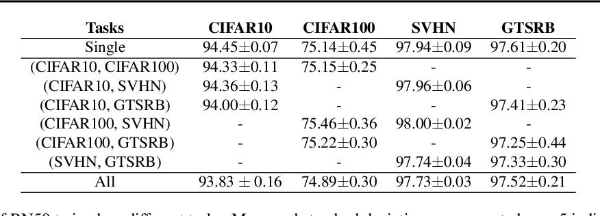 Figure 2 for TrojanNet: Embedding Hidden Trojan Horse Models in Neural Networks