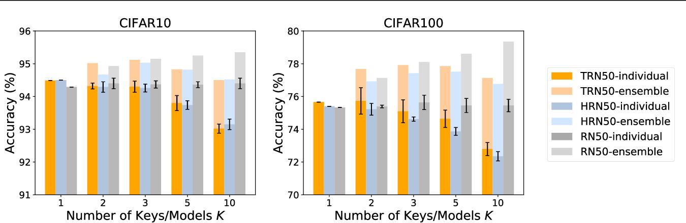 Figure 4 for TrojanNet: Embedding Hidden Trojan Horse Models in Neural Networks