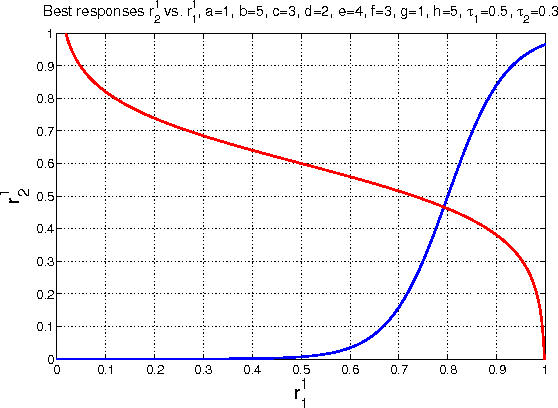 Figure 1 for Fictitious Play with Time-Invariant Frequency Update for Network Security