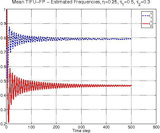Figure 2 for Fictitious Play with Time-Invariant Frequency Update for Network Security