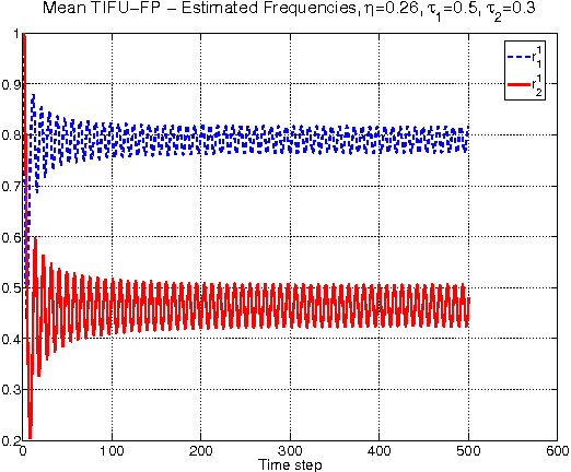 Figure 3 for Fictitious Play with Time-Invariant Frequency Update for Network Security