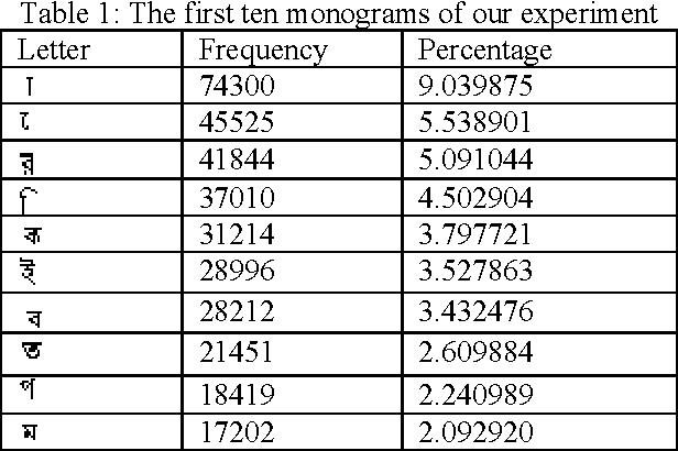 Figure 2 for Optimal Bangla Keyboard Layout using Data Mining Technique