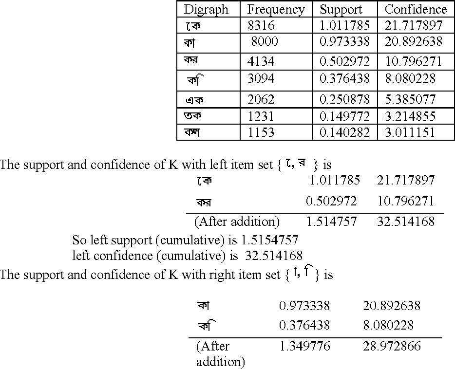 Figure 3 for Optimal Bangla Keyboard Layout using Data Mining Technique