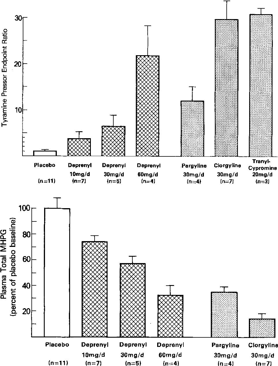 Tyramine pressor sensitivity changes during deprenyl