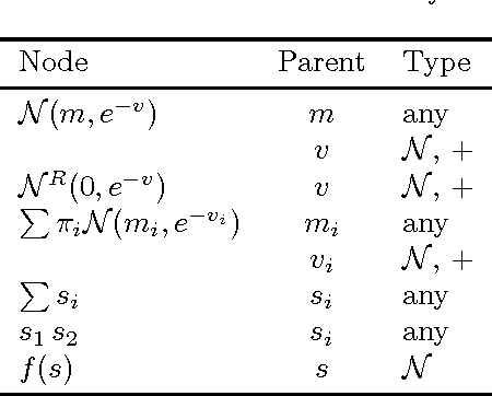 Figure 1 for Bayes Blocks: An Implementation of the Variational Bayesian Building Blocks Framework