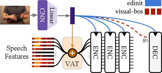 Figure 3 for Multimodal Grounding for Sequence-to-Sequence Speech Recognition