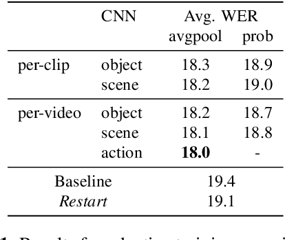Figure 2 for Multimodal Grounding for Sequence-to-Sequence Speech Recognition