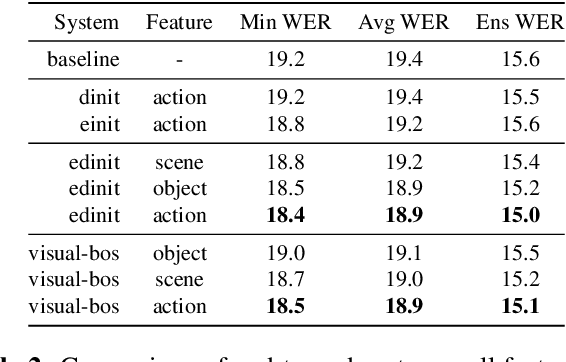 Figure 4 for Multimodal Grounding for Sequence-to-Sequence Speech Recognition