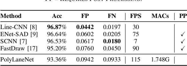 Figure 4 for PolyLaneNet: Lane Estimation via Deep Polynomial Regression