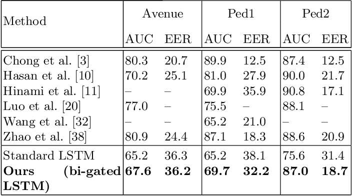 """Figure 2 for """"Forget"""" the Forget Gate: Estimating Anomalies in Videos using Self-contained Long Short-Term Memory Networks"""