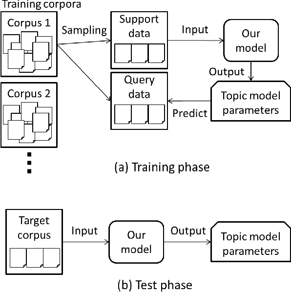 Figure 1 for Few-shot Learning for Topic Modeling