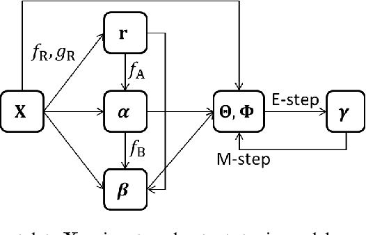 Figure 3 for Few-shot Learning for Topic Modeling