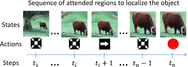 Figure 1 for Active Object Localization with Deep Reinforcement Learning