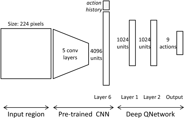 Figure 4 for Active Object Localization with Deep Reinforcement Learning