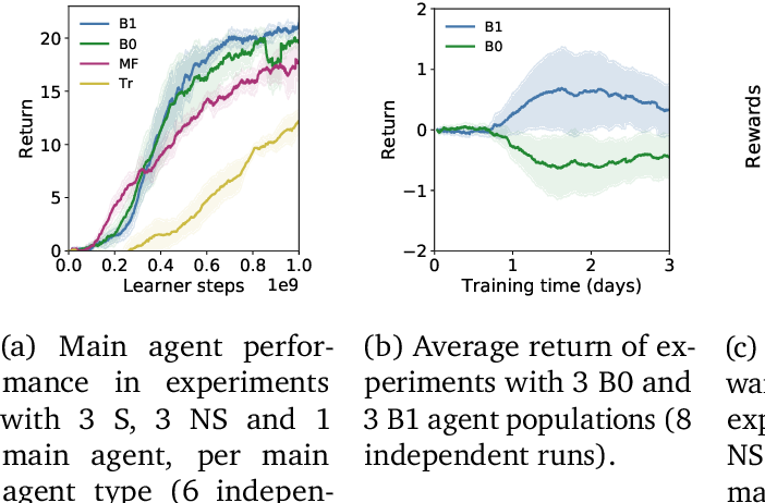Figure 3 for Neural Recursive Belief States in Multi-Agent Reinforcement Learning