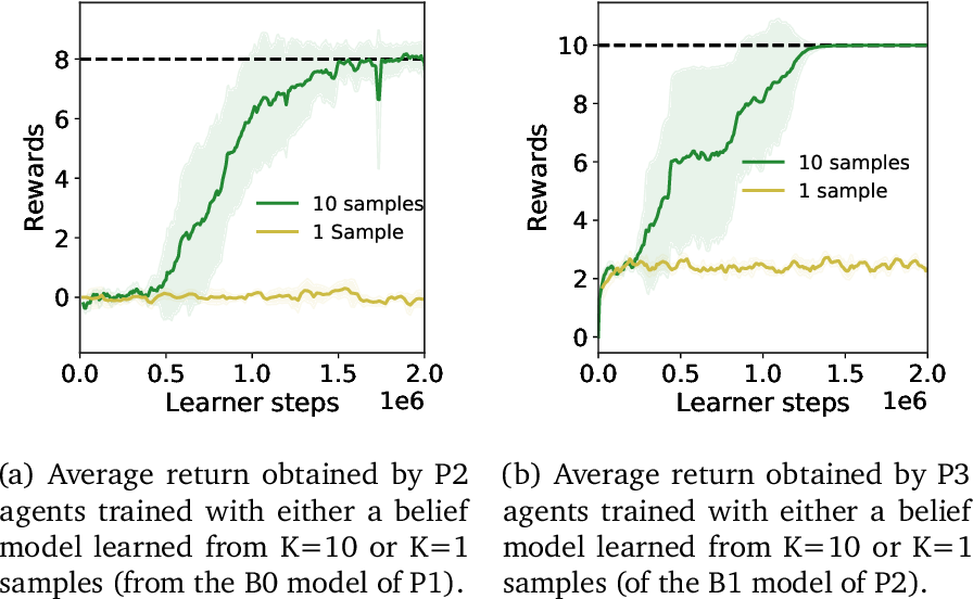 Figure 4 for Neural Recursive Belief States in Multi-Agent Reinforcement Learning