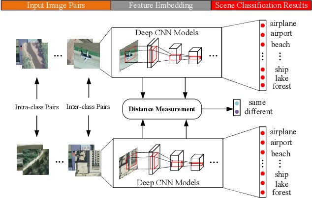 Figure 1 for A Discriminative Learned CNN Embedding for Remote Sensing Image Scene Classification