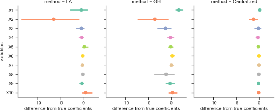 Figure 3 for Federated Learning Algorithms for Generalized Mixed-effects Model (GLMM) on Horizontally Partitioned Data from Distributed Sources