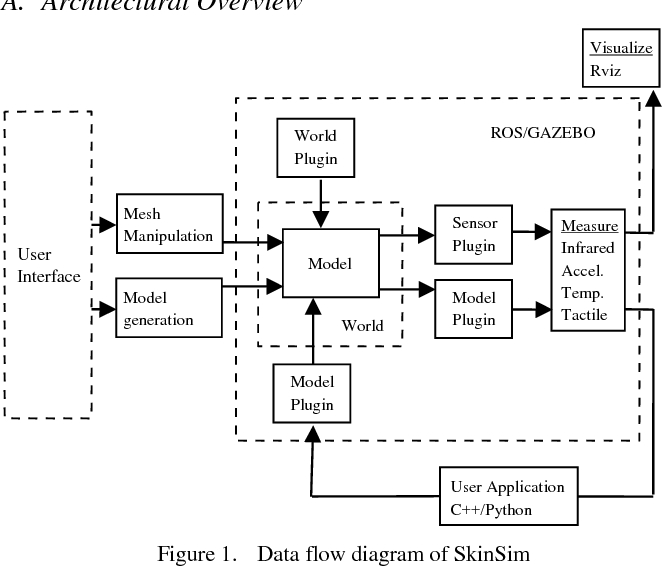 Figure 1 from SkinSim: A simulation environment for