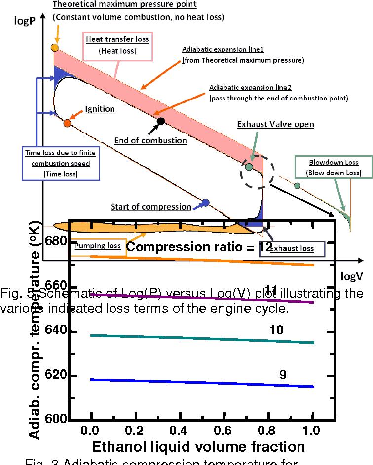 5 schematic of log(p) versus log(v) plot illustrating