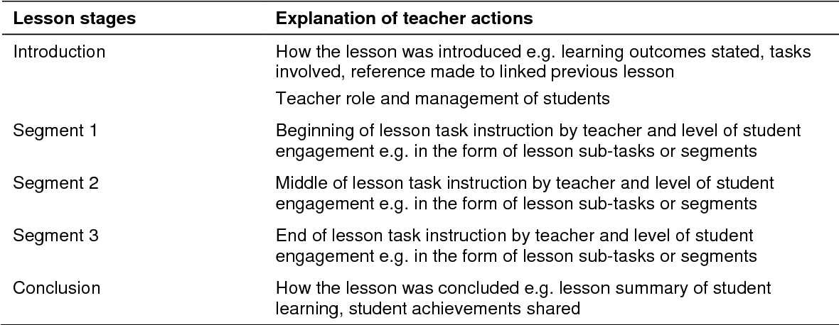 Table 3.8 Lesson sequence of teacher and student actions.