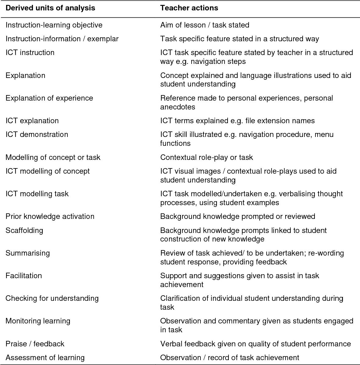 Table 3.9 Teaching strategies units of analysis