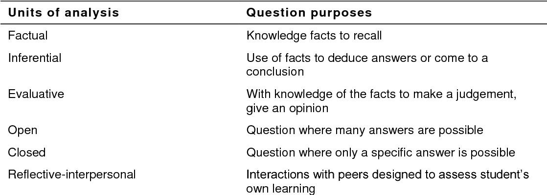 Table 3.10 Questioning strategies units of analysis