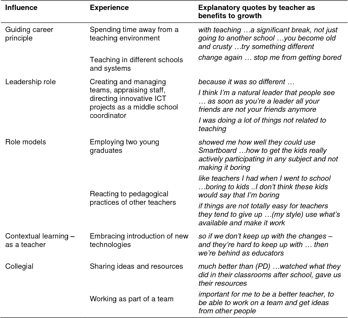 Table 5.7 Perceived significant influences on teaching role