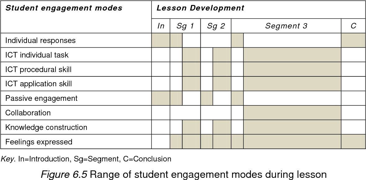 Figure 6.5 Range of student engagement modes during lesson