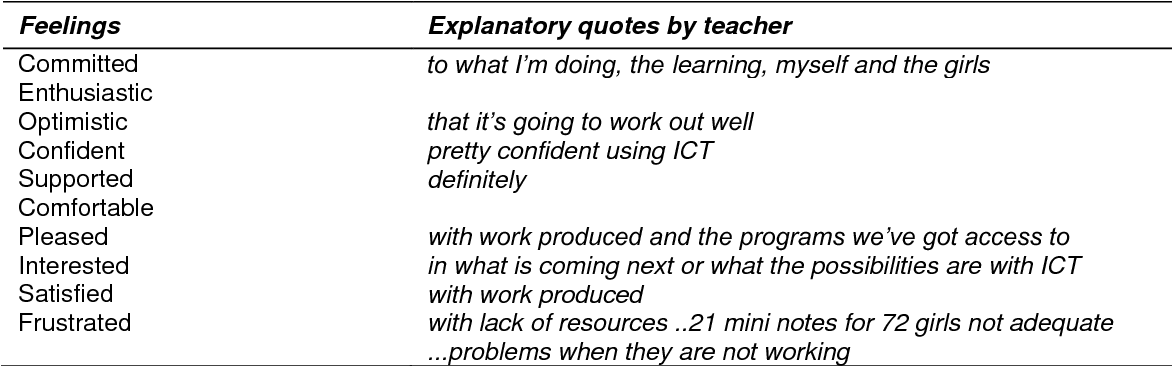 Table 6.3 Feelings often experienced when using ICT with students