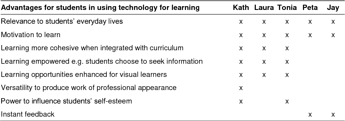 Table 8.1 Teachers' perceived advantages of technology to support student learning