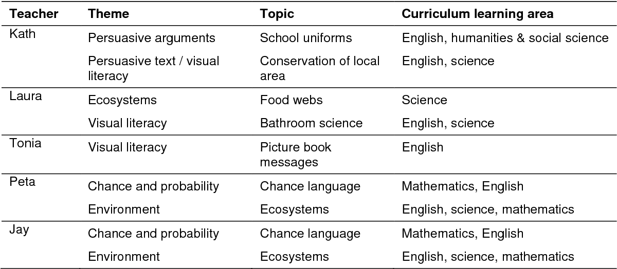 Table 8.4 Lesson themes, topics and curriculum learning areas