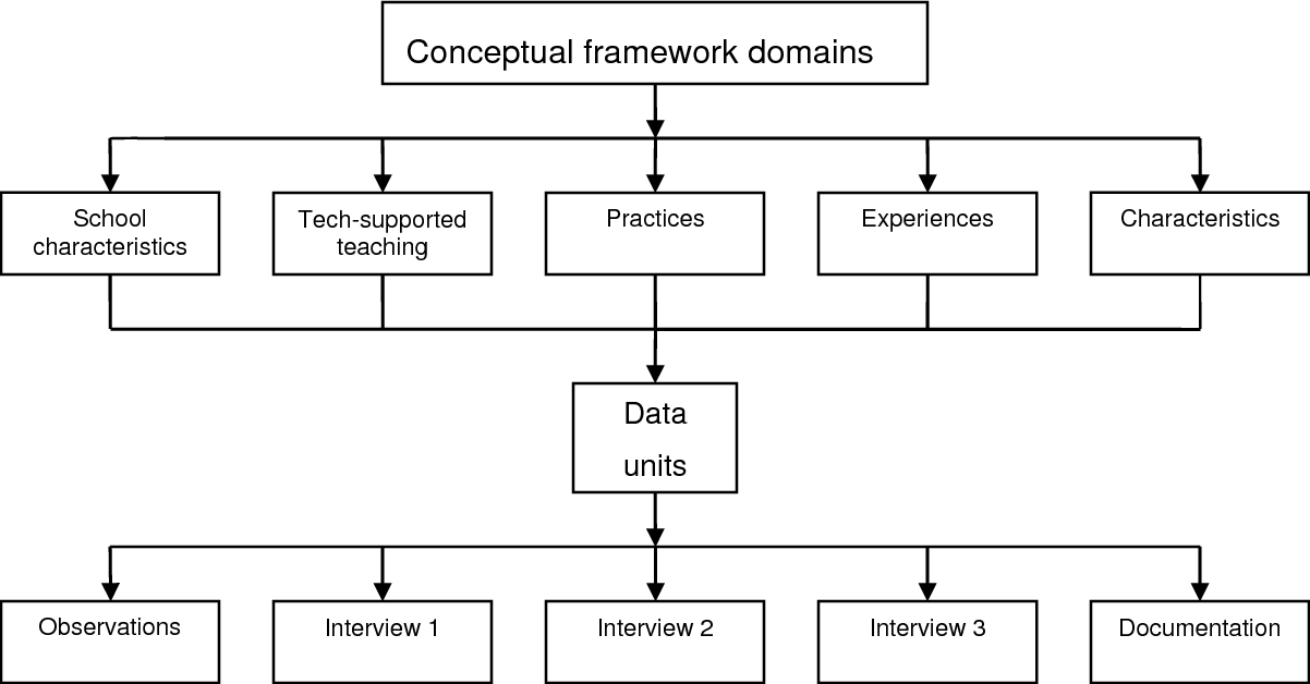 Figure 3.1 Development of content in data sources.
