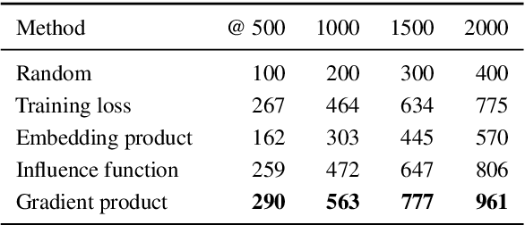 Figure 2 for Fortifying Toxic Speech Detectors Against Veiled Toxicity