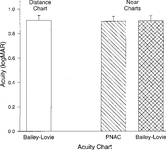 PDF] The practical near acuity chart (PNAC) and prediction of visual