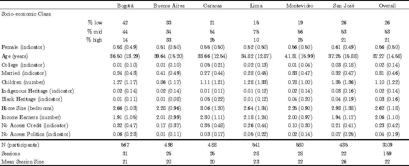 Table 1 From Risk Attitudes And Well Being In Latin America