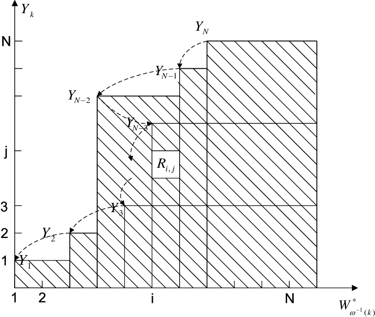 Fig. 8. An illustration of the sum-rate for the Gaussian case.