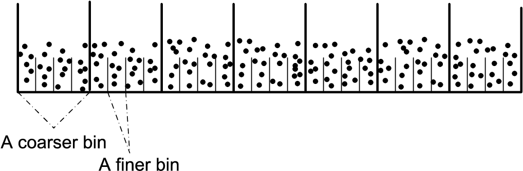 Fig. 2. An illustration of the codewords in the nested binning structure.