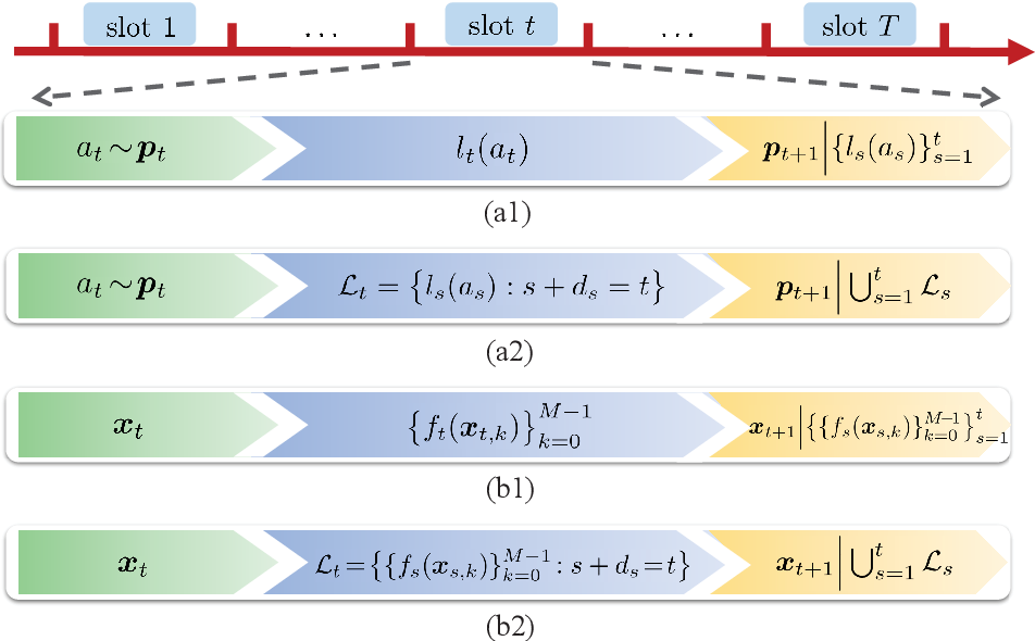 Figure 1 for Delayed Bandit Online Learning with Unknown Delays
