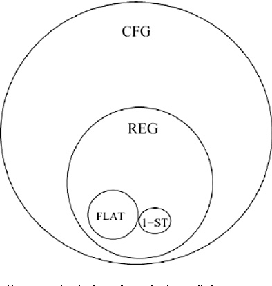 Figure 5 from the learnability of abstract syntactic principles venn diagram depicting the relation of the grammar types t to each ccuart Image collections