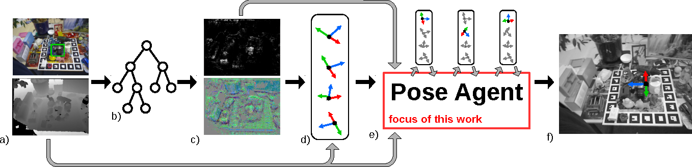 Figure 1 for PoseAgent: Budget-Constrained 6D Object Pose Estimation via Reinforcement Learning