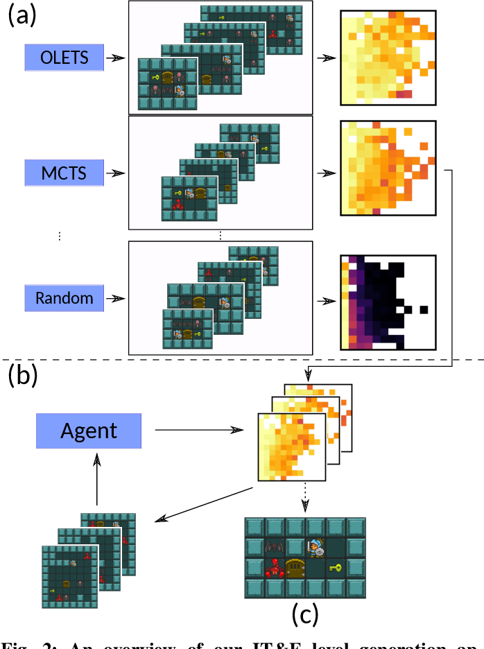 Figure 1 for Finding Game Levels with the Right Difficulty in a Few Trials through Intelligent Trial-and-Error