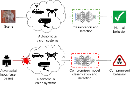 Figure 2 for Scratch that! An Evolution-based Adversarial Attack against Neural Networks