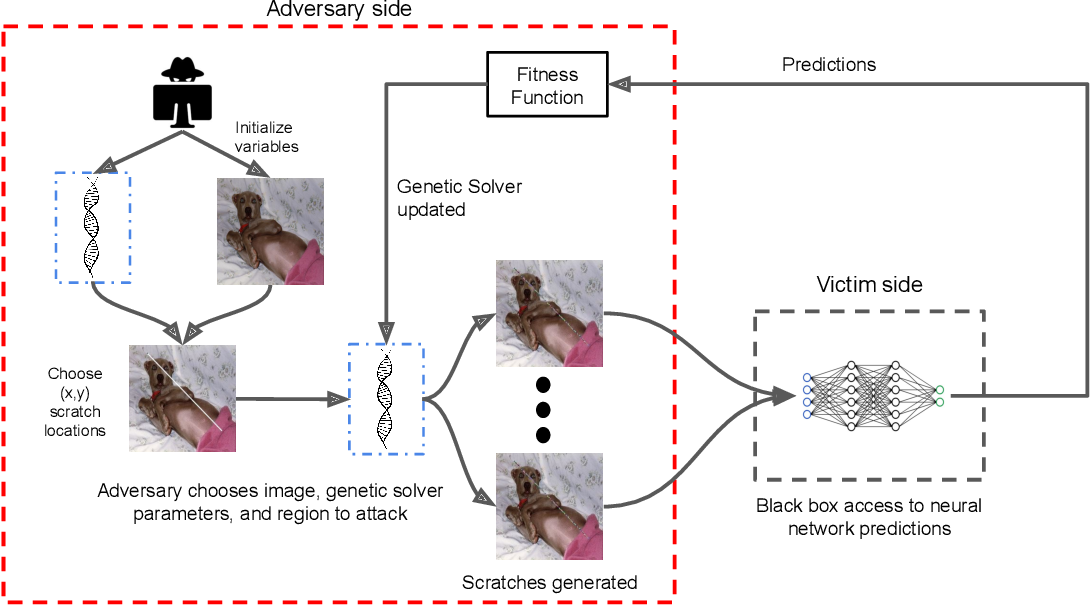 Figure 3 for Scratch that! An Evolution-based Adversarial Attack against Neural Networks