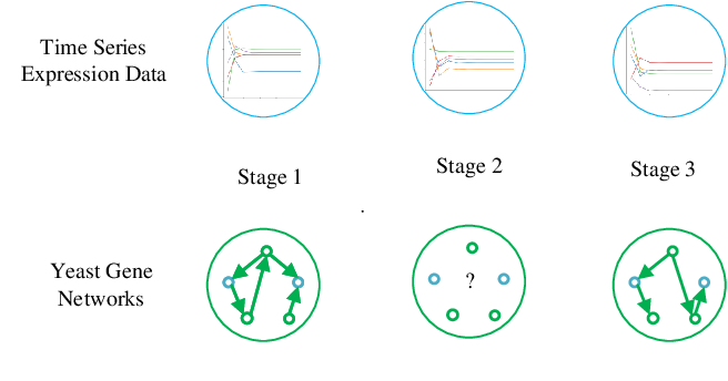 Figure 1 for Learn to Generate Time Series Conditioned Graphs with Generative Adversarial Nets