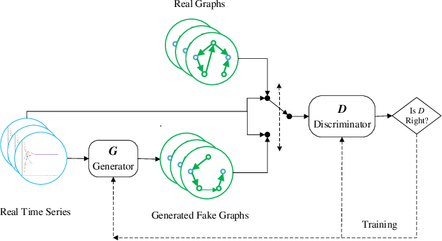 Figure 3 for Learn to Generate Time Series Conditioned Graphs with Generative Adversarial Nets