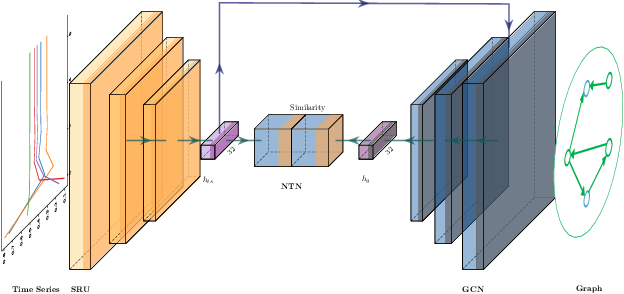 Figure 4 for Learn to Generate Time Series Conditioned Graphs with Generative Adversarial Nets
